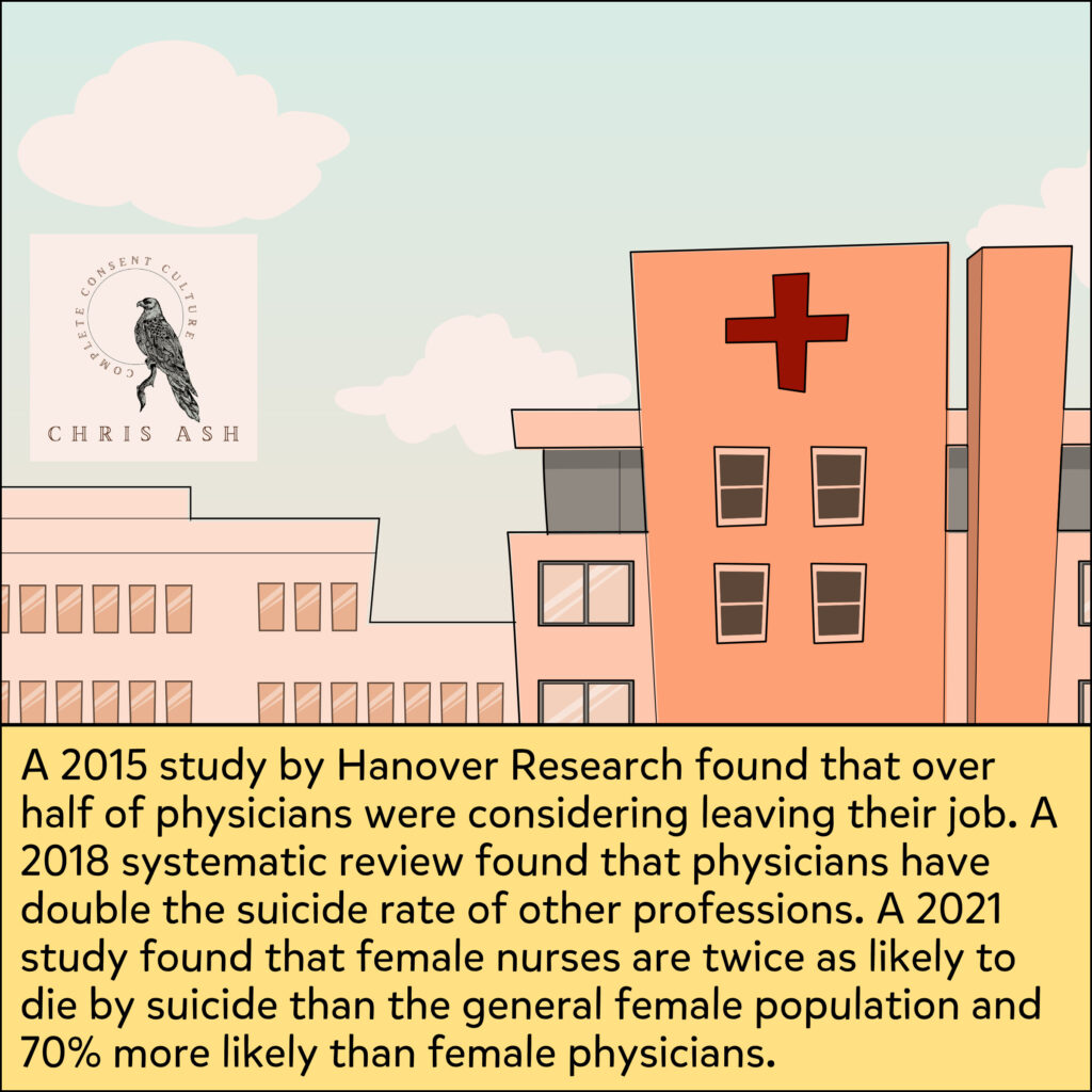 """Image shows a cartoon drawing of a hospital. Caption reads: """"A 2015 study by Hanover Research found that over half of physicians were considering leaving their job. A 2018 systematic review found that physicians have double the suicide rate of other professions. A 2021 study found that female nurses are twice as likely to die by suicide than the general female population and 70% more likely than female physicians."""""""