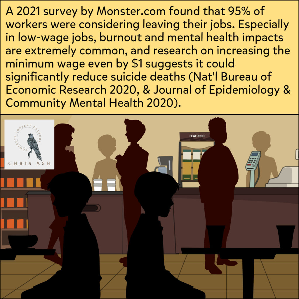 """Image shows a cartoon of customers and workers in a cafe. Caption reads: """"A 2021 survey by Monster.com found that 95% of workers were considering leaving their jobs. Especially in low-wage jobs, burnout and mental health impacts are extremely common, and research on increasing the minimum wage even by $1 suggests it could significantly reduce suicide deaths (Nat'l Bureau of Economic Research 2020, & Journal of Epidemiology & Community Mental Health 2020)."""""""